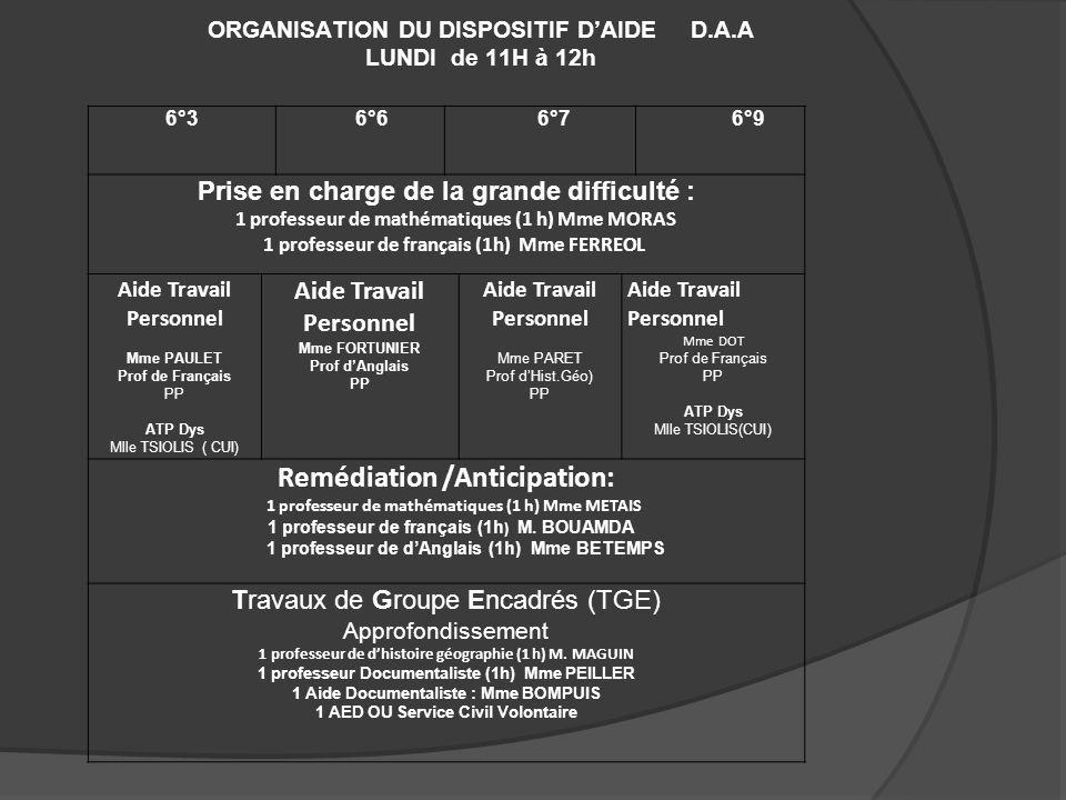ORGANISATION DU DISPOSITIF DAIDE D.A.A LUNDI de 11H à 12h 6°3 6°6 6°7 6°9 Prise en charge de la grande difficulté : 1 professeur de mathématiques (1 h) Mme MORAS 1 professeur de français (1h) Mme FERREOL Aide Travail Personnel Mme PAULET Prof de Français PP ATP Dys Mlle TSIOLIS ( CUI) Aide Travail Personnel Mme FORTUNIER Prof dAnglais PP Aide Travail Personnel Mme PARET Prof dHist.Géo) PP Aide Travail Personnel Mme DOT Prof de Français PP ATP Dys Mlle TSIOLIS(CUI) Remédiation /Anticipation: 1 professeur de mathématiques (1 h) Mme METAIS 1 professeur de français (1h ) M.