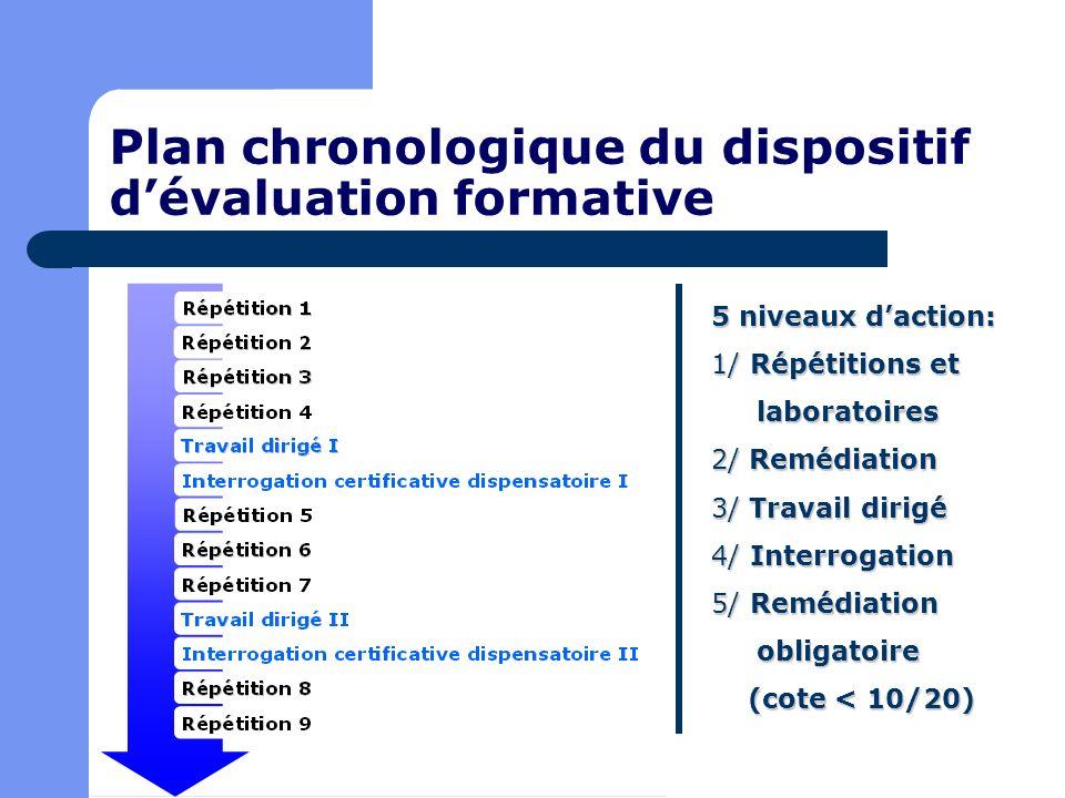 Plan chronologique du dispositif dévaluation formative 5 niveaux daction: 1/ Répétitions et laboratoires laboratoires 2/ Remédiation 3/ Travail dirigé