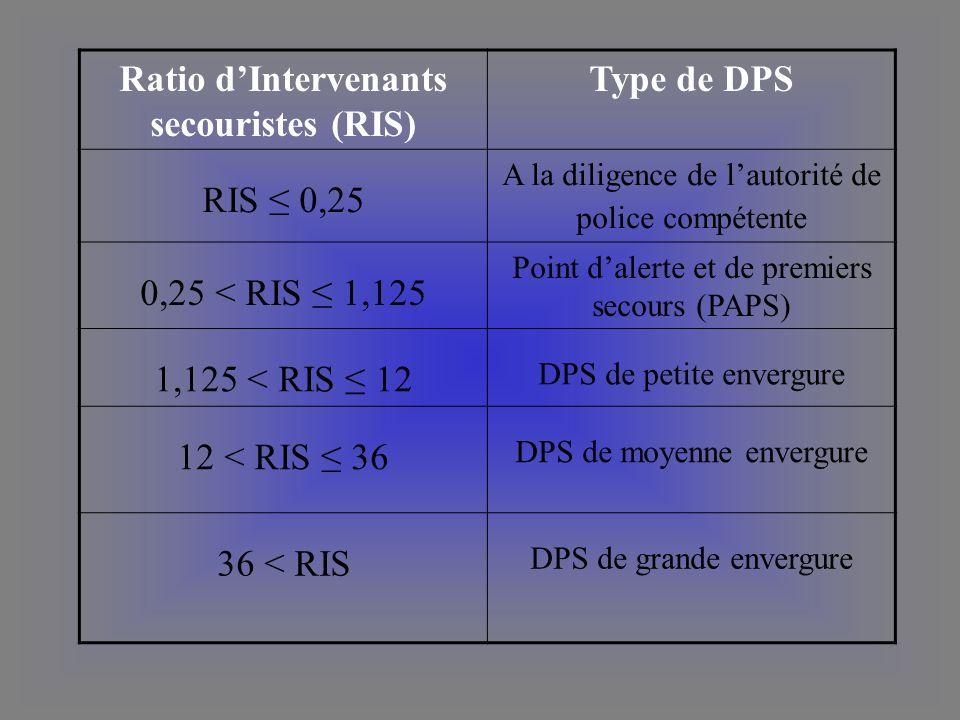 Ratio dIntervenants secouristes (RIS) Type de DPS RIS 0,25 A la diligence de lautorité de police compétente 0,25 < RIS 1,125 Point dalerte et de premi