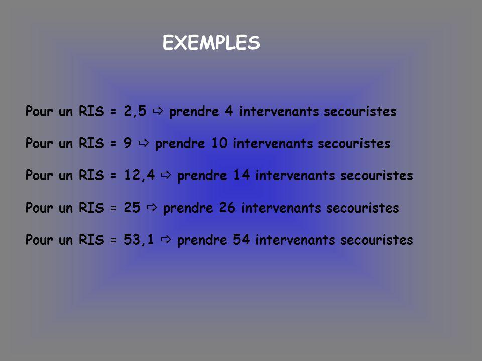 EXEMPLES Pour un RIS = 2,5 prendre 4 intervenants secouristes Pour un RIS = 9 prendre 10 intervenants secouristes Pour un RIS = 12,4 prendre 14 interv