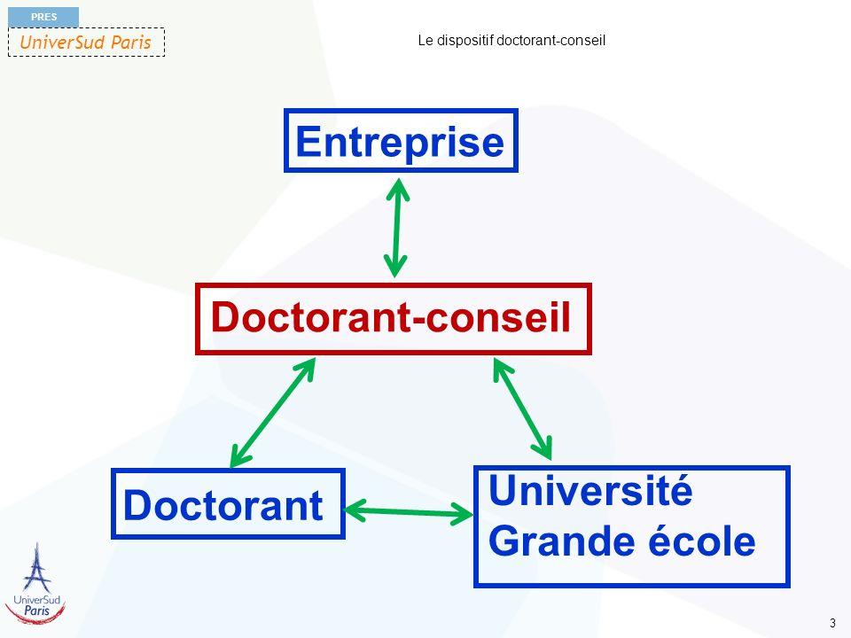 UniverSud Paris PRES 4 Le dispositif doctorant-conseil Dispositif destiné aux entreprises au sens large, cest-à-dire : grands groupes, PME, PMI, TPE, collectivités territoriales, administrations, associations…