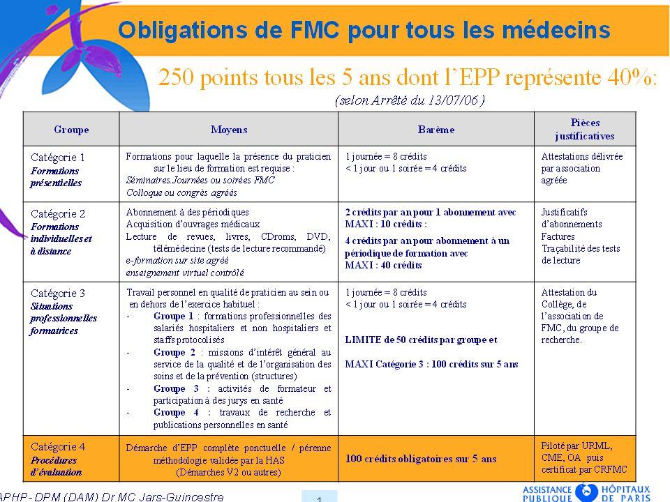 Ce que ne fait pas le Comité FMC -Se substituer aux ex- Conseils régionaux de FMC ou… au Conseil National de la FMC, organisme chargé de valider le dossier déposé par le médecin à titre individuel devant comprendre : - les actions de FMC validées ( catégories 1, 2 et 3) pour 150 crédits en 5 ans - les actions dEPP pour 100 crédits en 5 ans