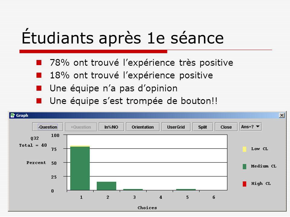 Étudiants après 1e séance 78% ont trouvé lexpérience très positive 18% ont trouvé lexpérience positive Une équipe na pas dopinion Une équipe sest trompée de bouton!!