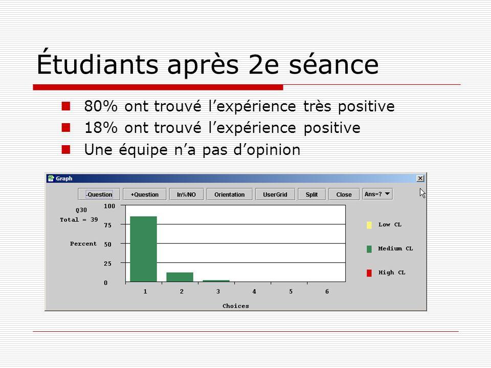 Étudiants après 2e séance 80% ont trouvé lexpérience très positive 18% ont trouvé lexpérience positive Une équipe na pas dopinion