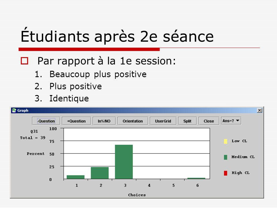 Étudiants après 2e séance Par rapport à la 1e session: 1.Beaucoup plus positive 2.Plus positive 3.Identique