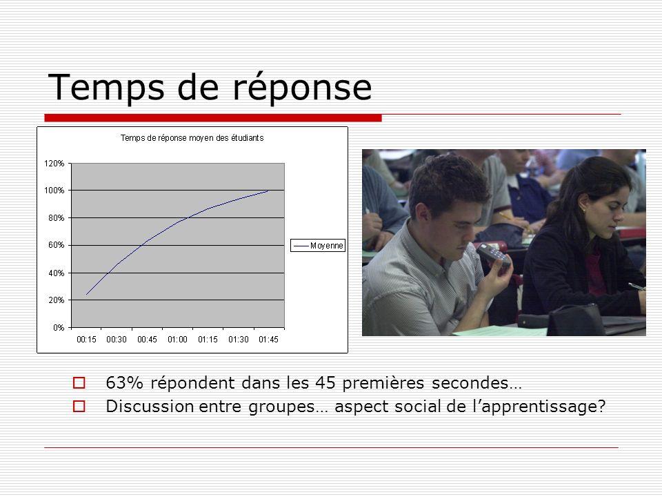 63% répondent dans les 45 premières secondes… Discussion entre groupes… aspect social de lapprentissage