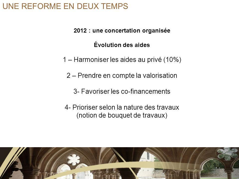 2012 : une concertation organisée Évolution des aides 1 – Harmoniser les aides au privé (10%) 2 – Prendre en compte la valorisation 3- Favoriser les co-financements 4- Prioriser selon la nature des travaux (notion de bouquet de travaux)