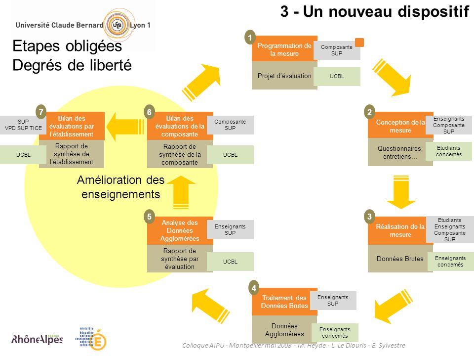 3 - Un nouveau dispositif Colloque AIPU - Montpellier mai 2008 - M. Heyde - L. Le Diouris - E. Sylvestre Amélioration des enseignements Programmation