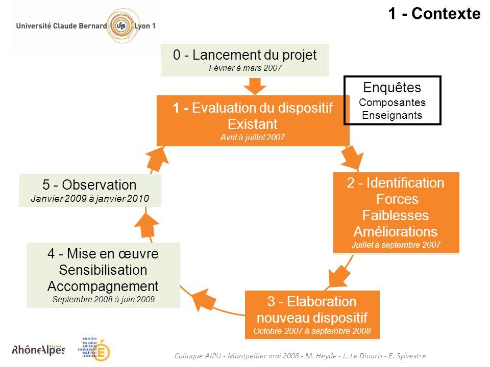 1 - Contexte Colloque AIPU - Montpellier mai 2008 - M. Heyde - L. Le Diouris - E. Sylvestre 0 - Lancement du projet Février à mars 2007 1 - Evaluation