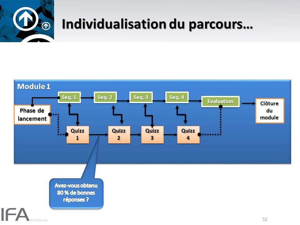 52 Individualisation du parcours… Module 1 Phase de lancement Seq.