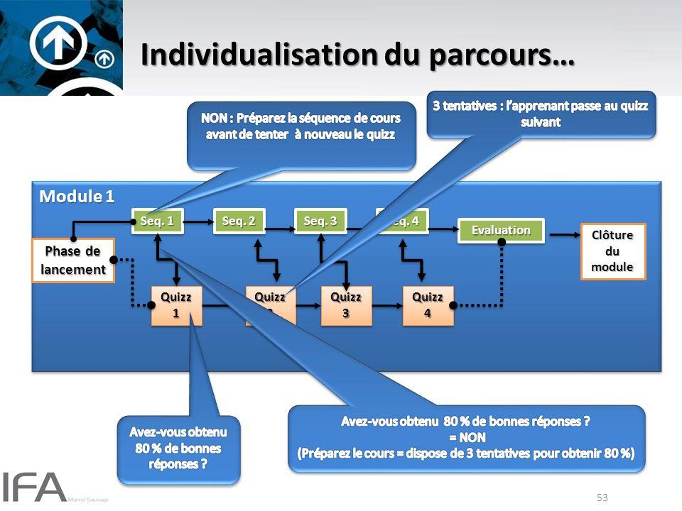 53 Individualisation du parcours… Module 1 Phase de lancement Seq.