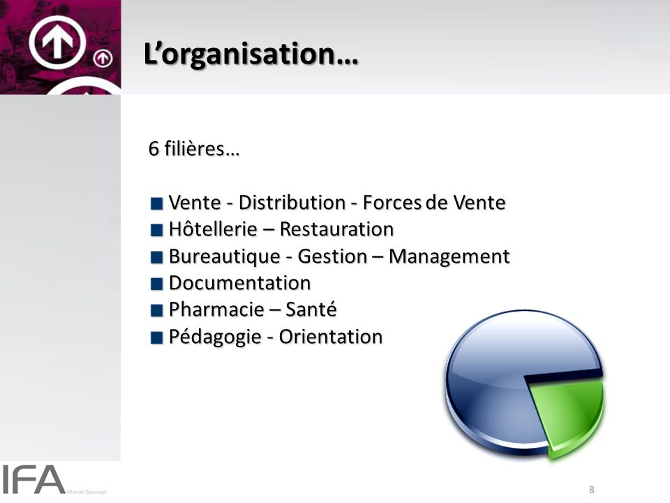 8 Lorganisation… 6 filières… Vente - Distribution - Forces de Vente Vente - Distribution - Forces de Vente Hôtellerie – Restauration Hôtellerie – Rest