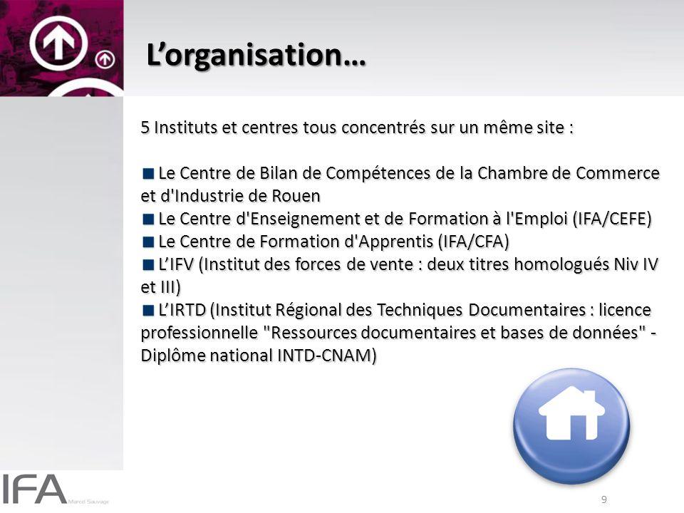 9 Lorganisation… 5 Instituts et centres tous concentrés sur un même site : Le Centre de Bilan de Compétences de la Chambre de Commerce et d Industrie de Rouen Le Centre de Bilan de Compétences de la Chambre de Commerce et d Industrie de Rouen Le Centre d Enseignement et de Formation à l Emploi (IFA/CEFE) Le Centre d Enseignement et de Formation à l Emploi (IFA/CEFE) Le Centre de Formation d Apprentis (IFA/CFA) Le Centre de Formation d Apprentis (IFA/CFA) LIFV (Institut des forces de vente : deux titres homologués Niv IV et III) LIFV (Institut des forces de vente : deux titres homologués Niv IV et III) LIRTD (Institut Régional des Techniques Documentaires : licence professionnelle Ressources documentaires et bases de données - Diplôme national INTD-CNAM) LIRTD (Institut Régional des Techniques Documentaires : licence professionnelle Ressources documentaires et bases de données - Diplôme national INTD-CNAM)