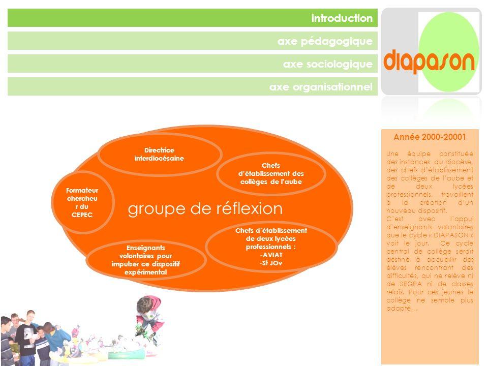 axe pédagogique axe sociologique axe organisationnel introduction axe organisationnel