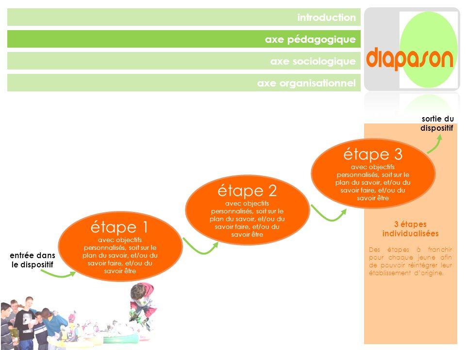 3 étapes individualisées Des étapes à franchir pour chaque jeune afin de pouvoir réintégrer leur établissement dorigine.