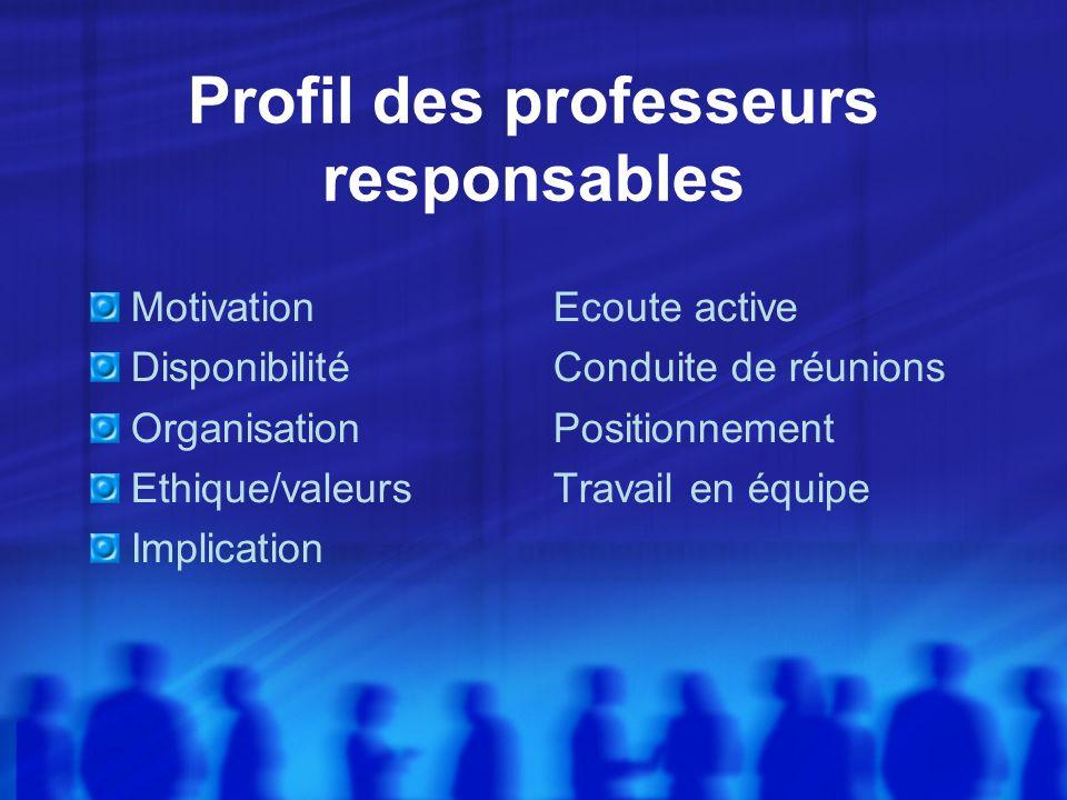 Profil des professeurs responsables Motivation Disponibilité Organisation Ethique/valeurs Implication Ecoute active Conduite de réunions Positionnement Travail en équipe
