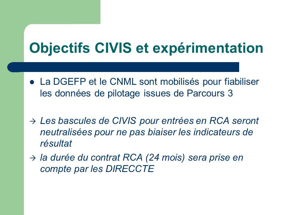 Objectifs CIVIS et expérimentation La DGEFP et le CNML sont mobilisés pour fiabiliser les données de pilotage issues de Parcours 3 Les bascules de CIVIS pour entrées en RCA seront neutralisées pour ne pas biaiser les indicateurs de résultat la durée du contrat RCA (24 mois) sera prise en compte par les DIRECCTE