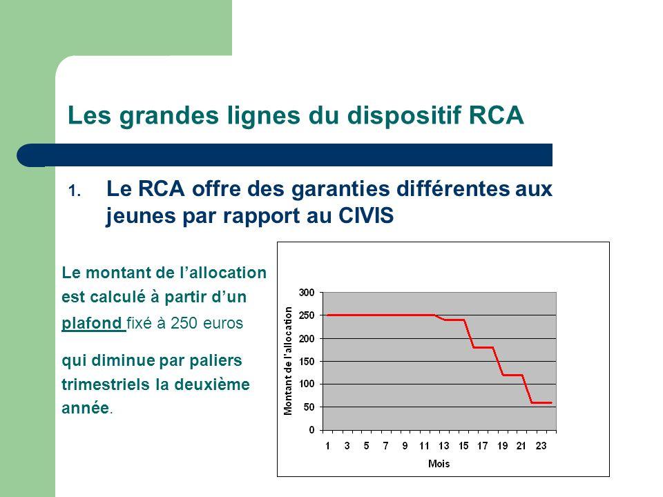 Les grandes lignes du dispositif RCA 1.
