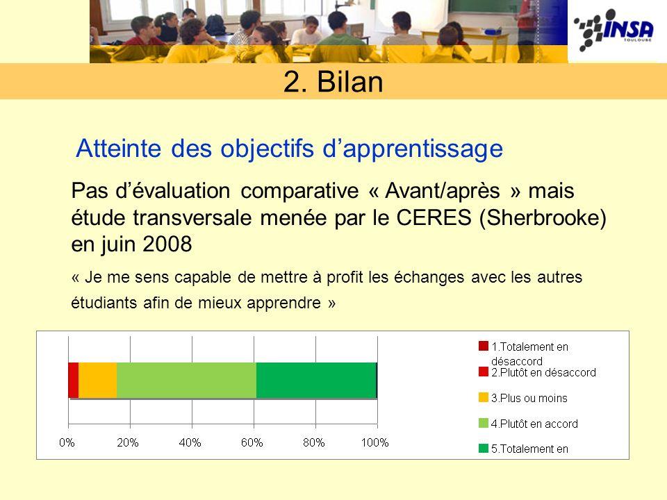 2. Bilan Atteinte des objectifs dapprentissage Pas dévaluation comparative « Avant/après » mais étude transversale menée par le CERES (Sherbrooke) en
