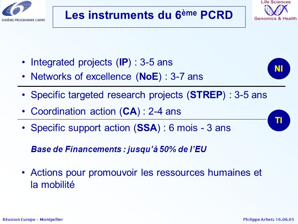 Philippe Arhets 16.06.05 Réunion Europe - Montpellier Gene expression and proteomics A systems approach to understanding the regulation of gene transcription (IP) Structural genomics Structural genomics interdisciplinary tool for predictive toxicology (IP) Comparative genomics and population genetics Functional genomics of Arabidopsis thaliana (IP) High throughput phenotyping tools and approaches for large scale functional genomics studies (IP) Population cohorts for molecular epidemiological studies in European and other populations (IP) Topics Fundamental genomics (1)