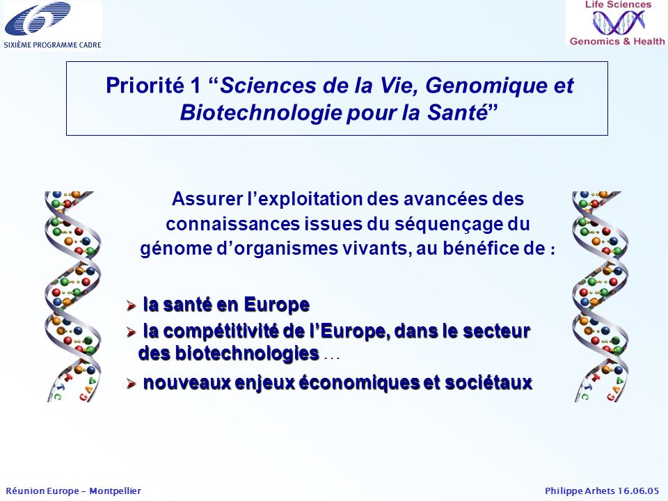 Philippe Arhets 16.06.05 Réunion Europe - Montpellier Rational and accelerated development of new, safer and more effective drugs including pharmacogenomics approaches Development of new diagnostics Development of new in-vitro tests to replace animal experimentation Development and testing of new preventative and therapeutic tools, such as somatic gene and cell therapies (in particular stem cell therapies) and immunotherapies Research in post-genomics, with high potential for application Genomics and biotechnology (1.2) Budget: 87M (+ 46M) Main areas for research