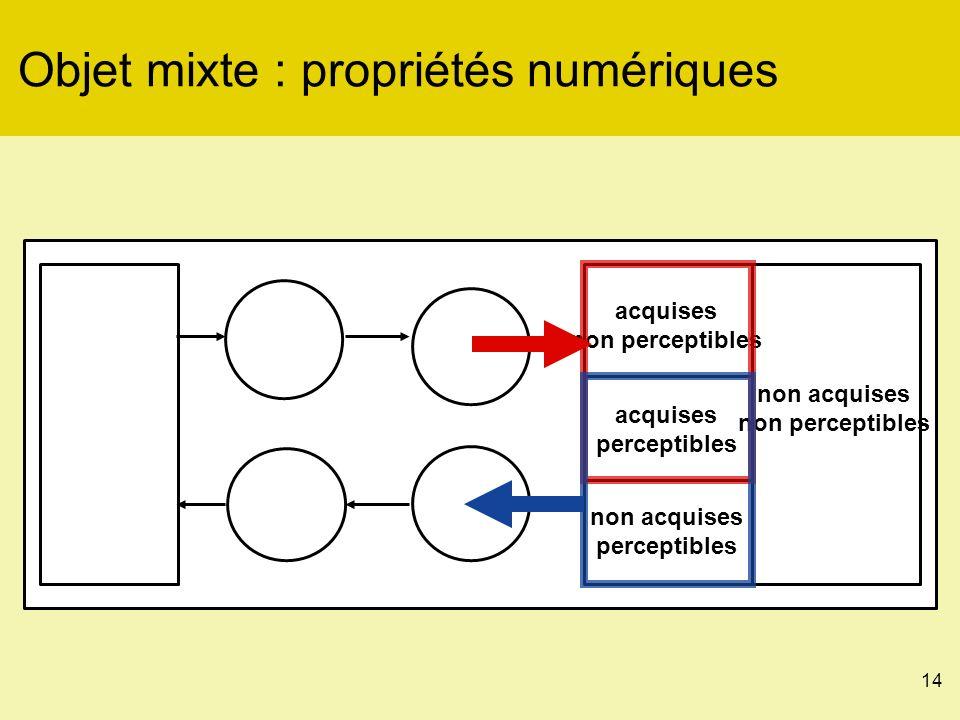 14 Objet mixte : propriétés numériques acquises perceptibles non acquises non perceptibles acquises non perceptibles non acquises perceptibles