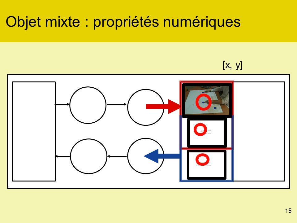 15 Objet mixte : propriétés numériques [x, y]