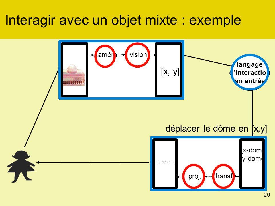 20 Interagir avec un objet mixte : exemple langage dinteraction en entrée [x, y] caméravision proj.