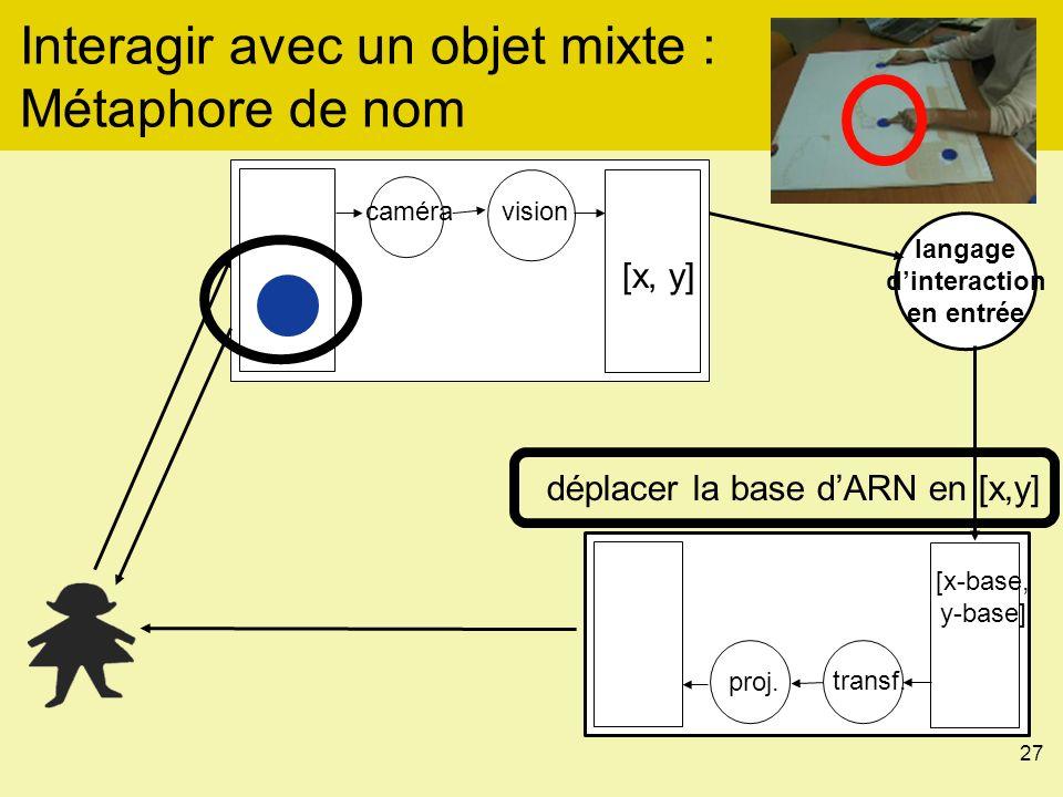 27 Interagir avec un objet mixte : Métaphore de nom déplacer la base dARN en [x,y] langage dinteraction en entrée [x, y] caméravision proj.