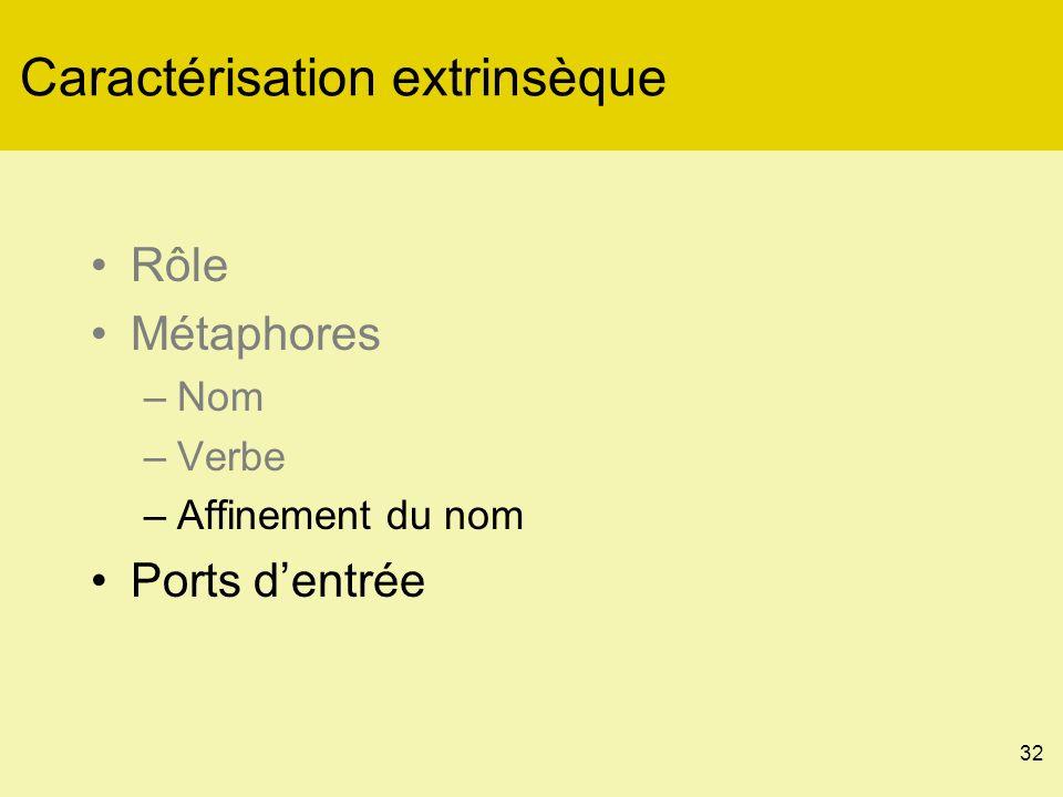 32 Caractérisation extrinsèque Rôle Métaphores –Nom –Verbe –Affinement du nom Ports dentrée