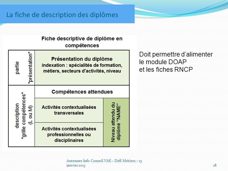 Antennes Info Conseil VAE – Défi Métiers – 15 janvier 201318 La fiche de description des diplômes Doit permettre dalimenter le module DOAP et les fiches RNCP
