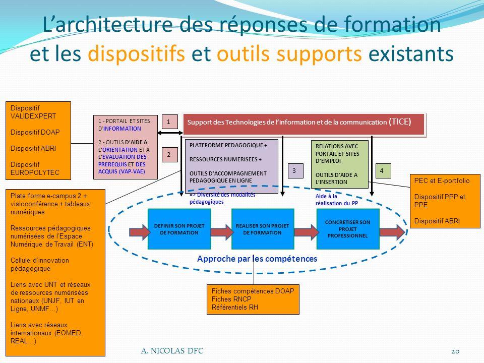 Larchitecture des réponses de formation et les dispositifs et outils supports existants Support des Technologies de linformation et de la communicatio