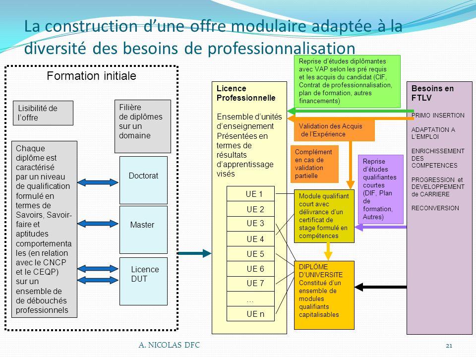 La construction dune offre modulaire adaptée à la diversité des besoins de professionnalisation Licence Professionnelle Ensemble dunités denseignement