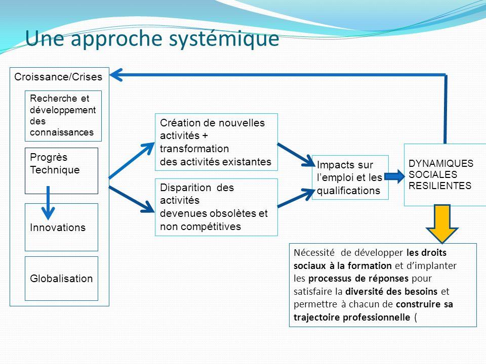 Une approche systémique Progrès Technique Innovations Création de nouvelles activités + transformation des activités existantes Disparition des activi