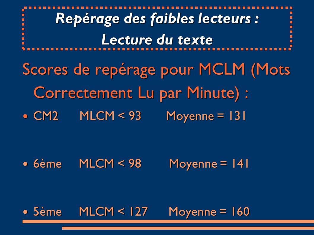 Scores de repérage pour MCLM (Mots Correctement Lu par Minute) : CM2 MLCM < 93 Moyenne = 131 CM2 MLCM < 93 Moyenne = 131 6ème MLCM < 98 Moyenne = 141 6ème MLCM < 98 Moyenne = 141 5ème MLCM < 127 Moyenne = 160 5ème MLCM < 127 Moyenne = 160 Repérage des faibles lecteurs : Lecture du texte
