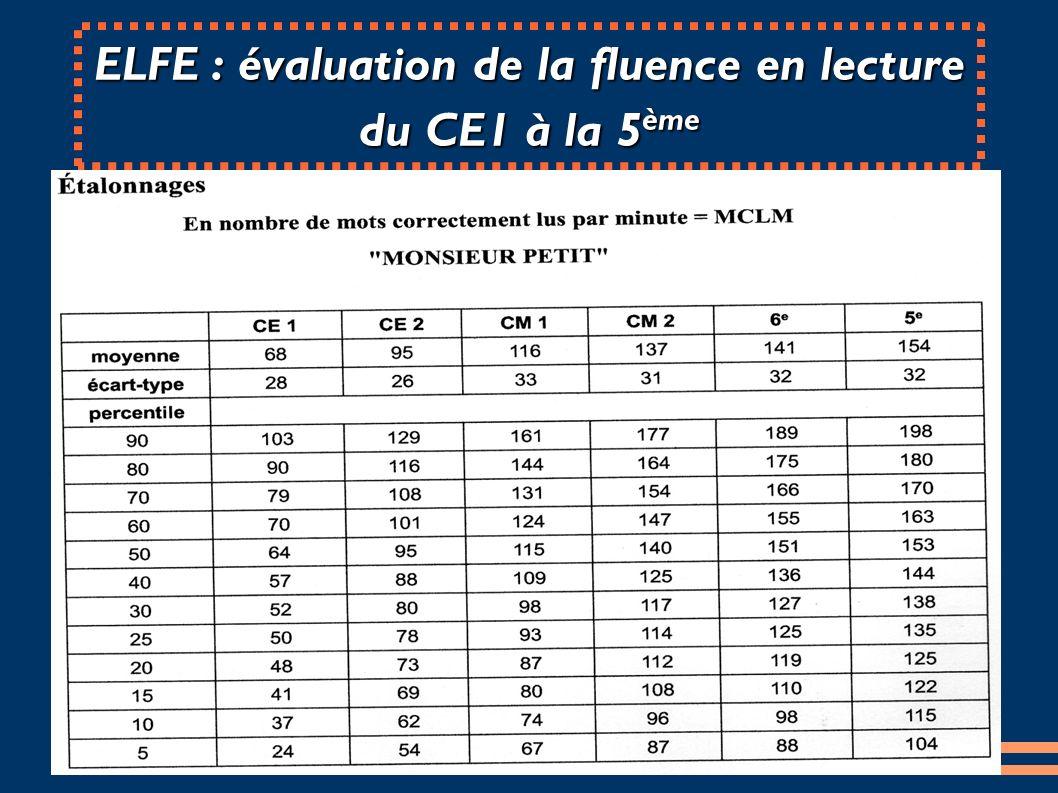 ELFE : évaluation de la fluence en lecture du CE1 à la 5 ème