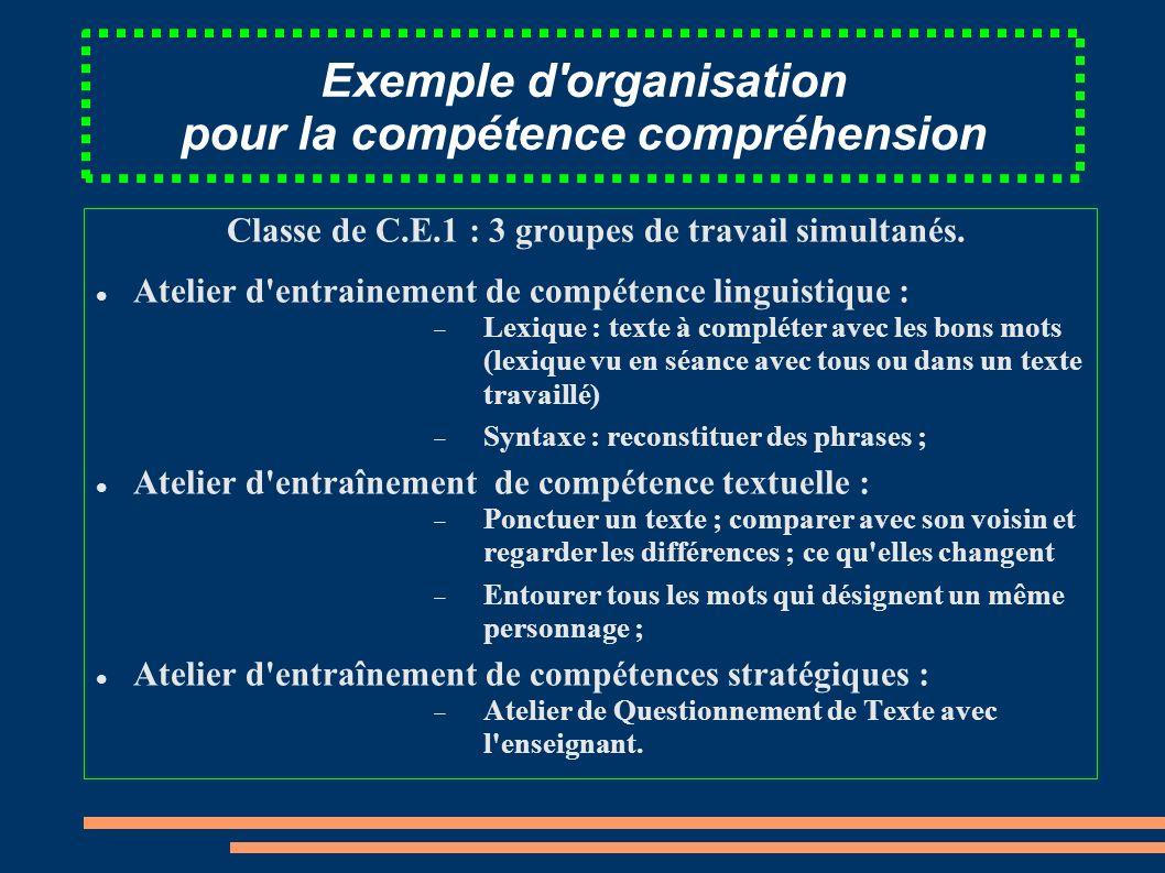 Exemple d'organisation pour la compétence compréhension Classe de C.E.1 : 3 groupes de travail simultanés. Atelier d'entrainement de compétence lingui