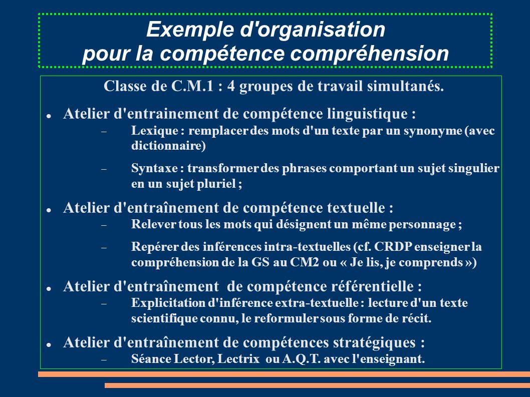 Exemple d'organisation pour la compétence compréhension Classe de C.M.1 : 4 groupes de travail simultanés. Atelier d'entrainement de compétence lingui