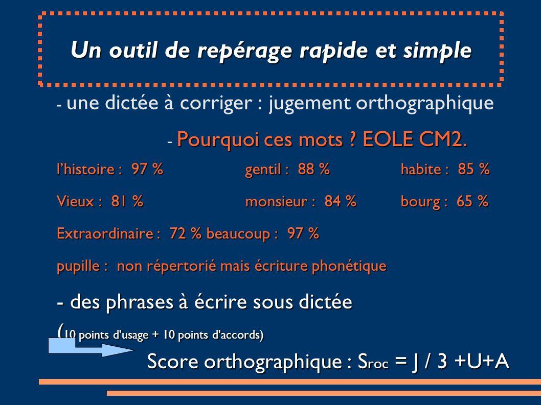 Score de repérage des élèves faibles en orthographe Très FaibleFaible Moyenne Ecart- Type CM2S roc < 10,410,4<S roc <13,416,25,15 6 ème S roc < 13,413,4<S roc <16,118,45,21 5 ème S roc < 15,415,7<S roc <17,120,65,15