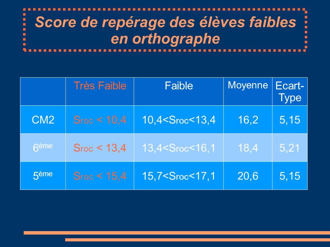 Score de repérage des élèves faibles en orthographe Très FaibleFaible Moyenne Ecart- Type CM2S roc < 10,410,4<S roc <13,416,25,15 6 ème S roc < 13,413