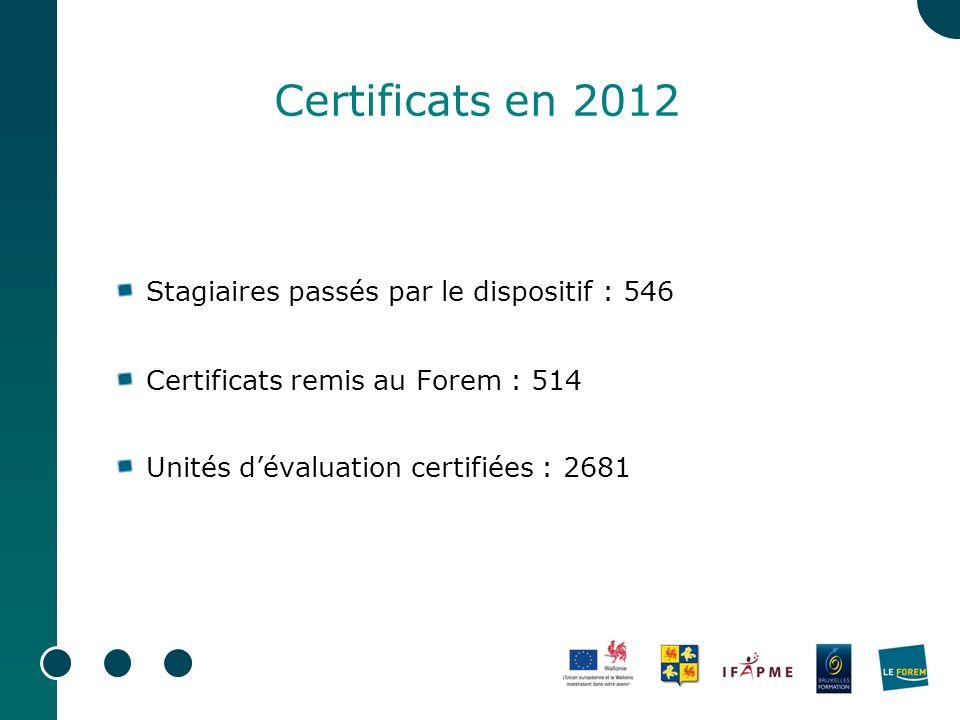 Certificats en 2012 Stagiaires passés par le dispositif : 546 Certificats remis au Forem : 514 Unités dévaluation certifiées : 2681