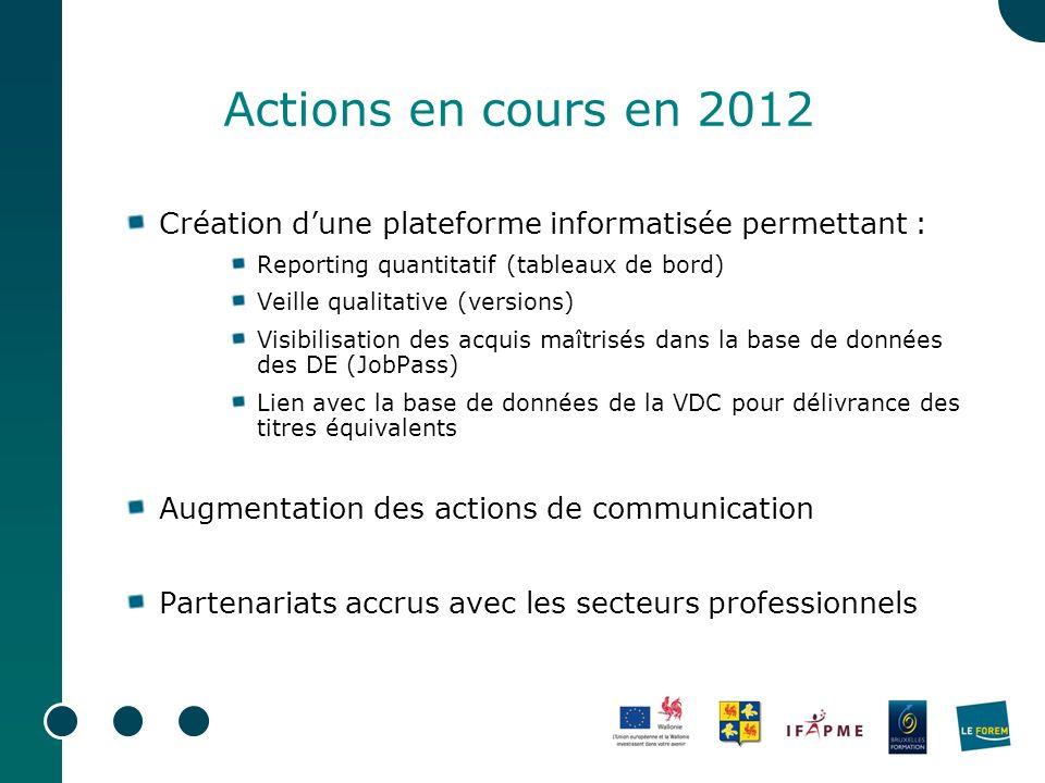 Actions en cours en 2012 Création dune plateforme informatisée permettant : Reporting quantitatif (tableaux de bord) Veille qualitative (versions) Vis