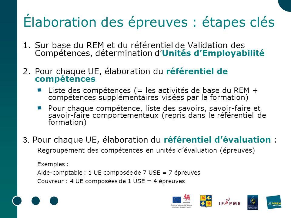1.Sur base du REM et du référentiel de Validation des Compétences, détermination dUnités dEmployabilité 2.Pour chaque UE, élaboration du référentiel d