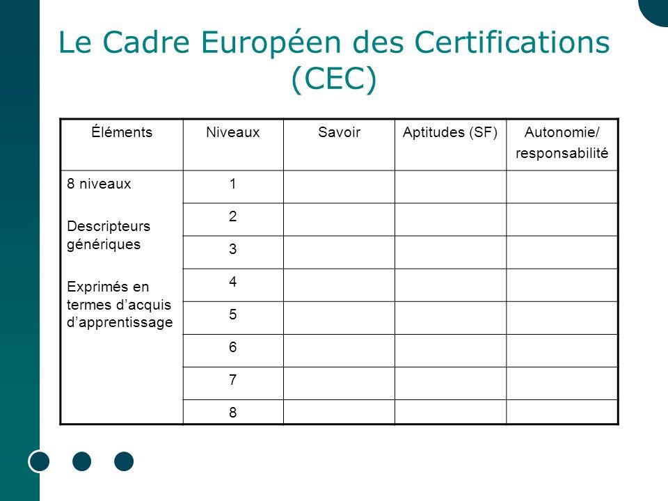 Le Cadre Européen des Certifications (CEC) ÉlémentsNiveauxSavoirAptitudes (SF)Autonomie/ responsabilité 8 niveaux Descripteurs génériques Exprimés en termes dacquis dapprentissage 1 2 3 4 5 6 7 8
