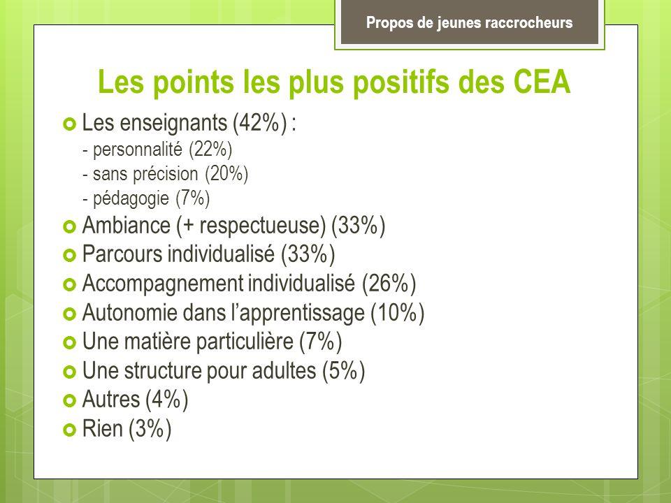 Les points les plus positifs des CEA Les enseignants (42%) : - personnalité (22%) - sans précision (20%) - pédagogie (7%) Ambiance (+ respectueuse) (3