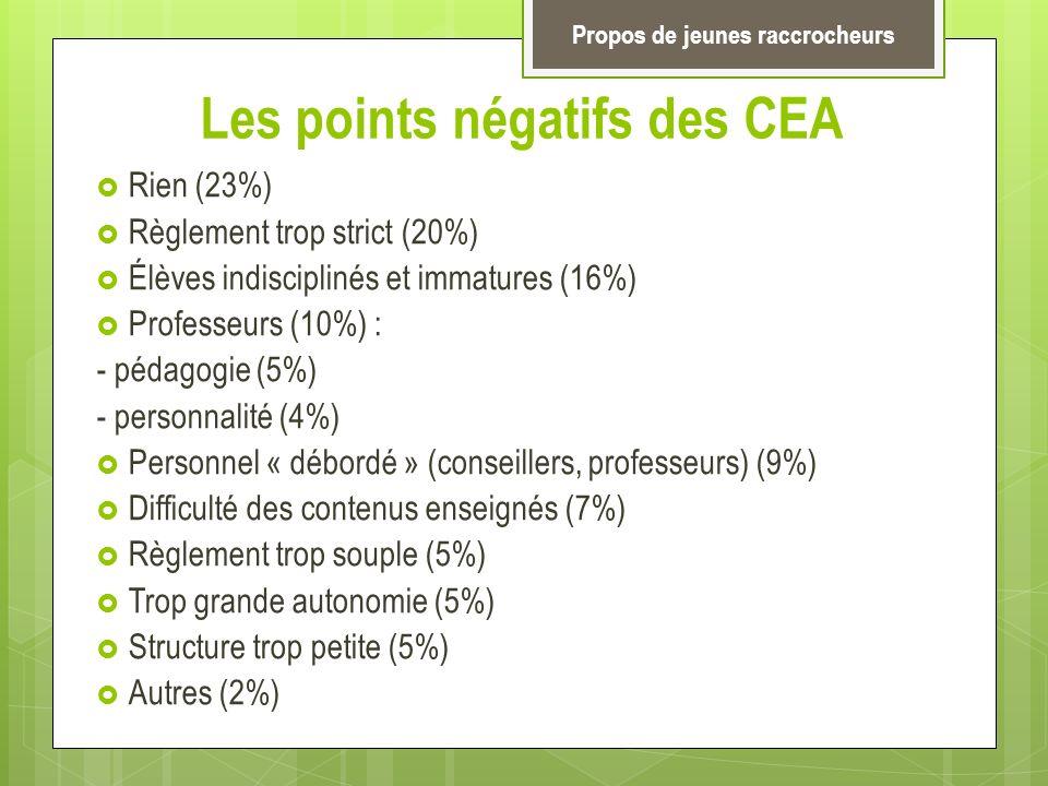 Les points négatifs des CEA Rien (23%) Règlement trop strict (20%) Élèves indisciplinés et immatures (16%) Professeurs (10%) : - pédagogie (5%) - pers