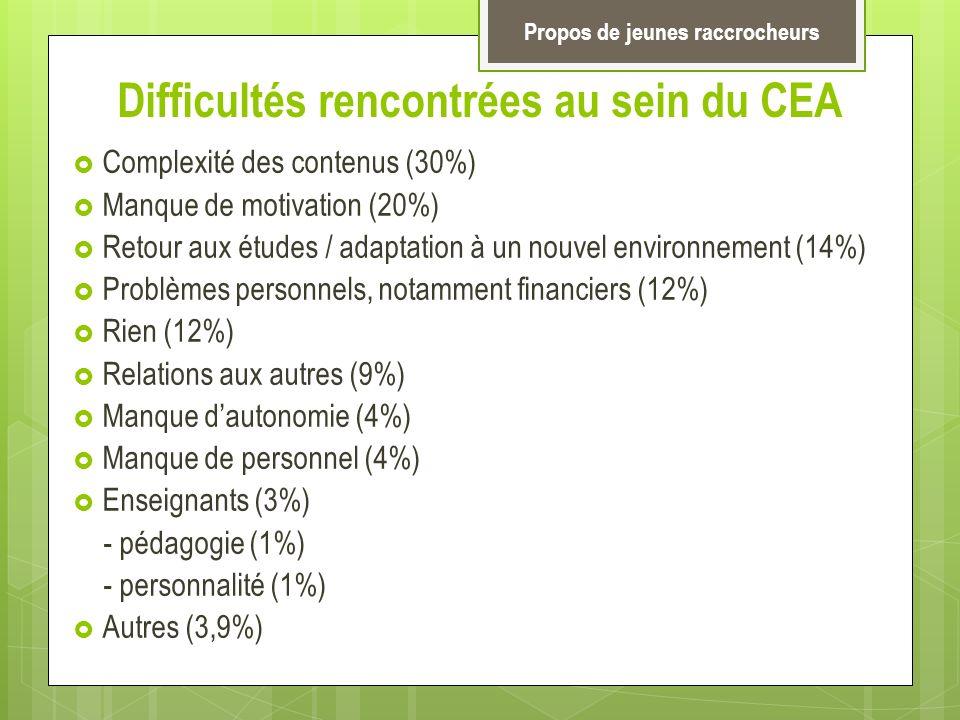 Difficultés rencontrées au sein du CEA Complexité des contenus (30%) Manque de motivation (20%) Retour aux études / adaptation à un nouvel environneme