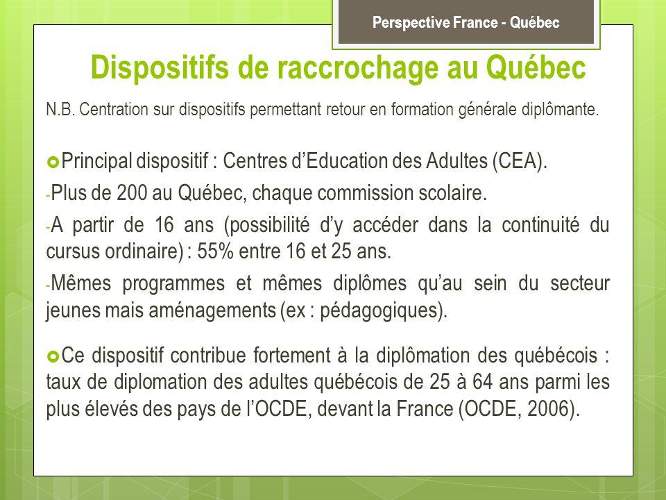 Dispositifs de raccrochage au Québec Perspective France - Québec N.B. Centration sur dispositifs permettant retour en formation générale diplômante. P