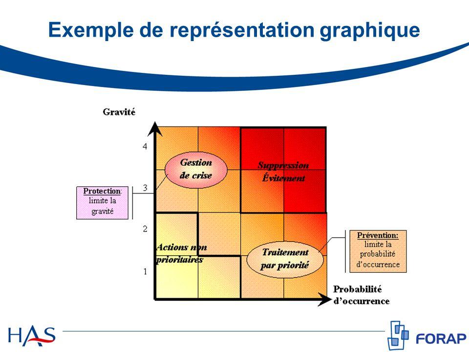 Exemple de représentation graphique