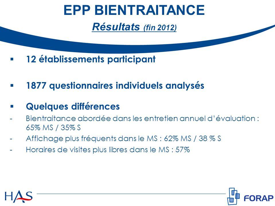 EPP BIENTRAITANCE Résultats (fin 2012) 12 établissements participant 1877 questionnaires individuels analysés Quelques différences -Bientraitance abor